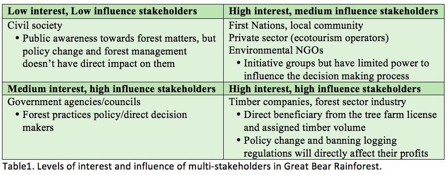 Table1. Levels of interest and influence of multi-stakeholders in the Great Bear Rainforest.