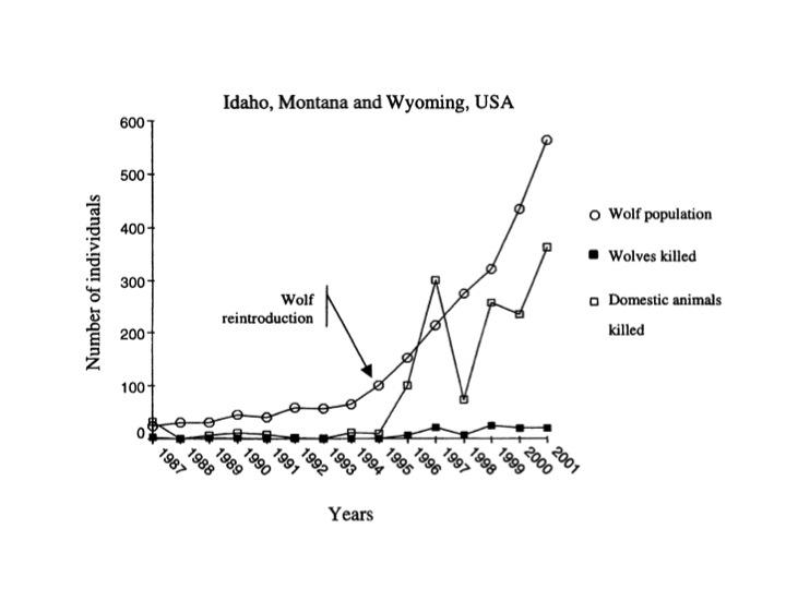 Figure 5. Trends in wolf depredation and wolves killed by government authorities to reduce depredation (Musiani et al. 2003).