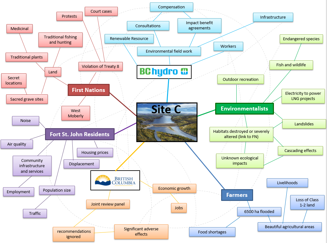 Mind Map that interconnects all the relevant stakeholders to the Site C project.