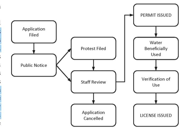 Figure 4: Outlines SWRCB's water rights review process for (Granthem et al., 2014). Accessed at: doi:10.1088/1748-9326/9/8/084012