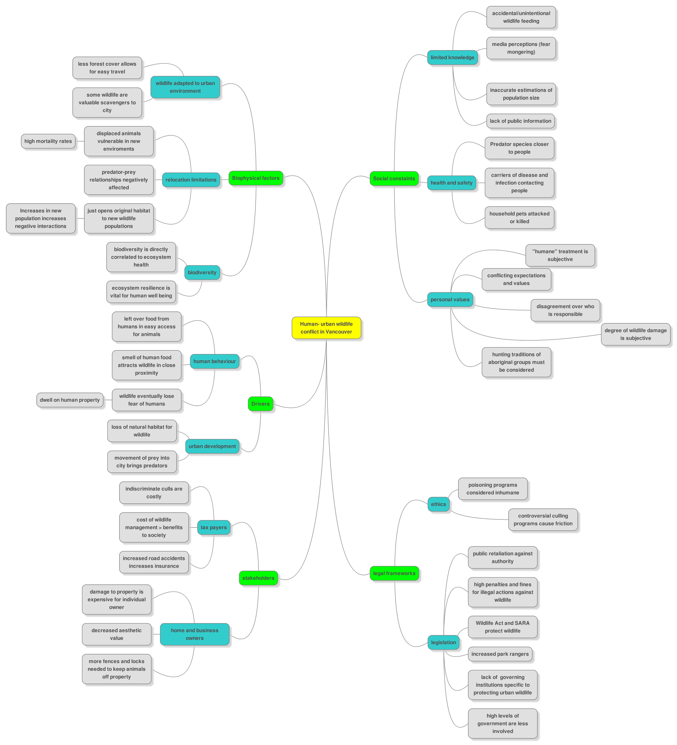 Figure 6 - mind map illustrating connections between varying dimensions of this wicked problem.