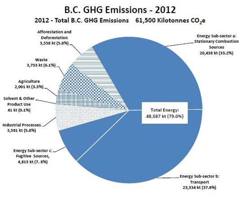 Figure 4. Proportion of greenhouse gases emitted from each major sector in British Columbia. The green arrow highlights the degree of emissions stemming from the forest sector. Figure obtained from the greenhouse gas inventory report (23).